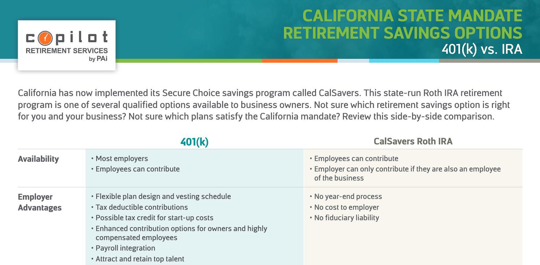 California State Mandate Retirement Savings Options 401(k) vs. IRA